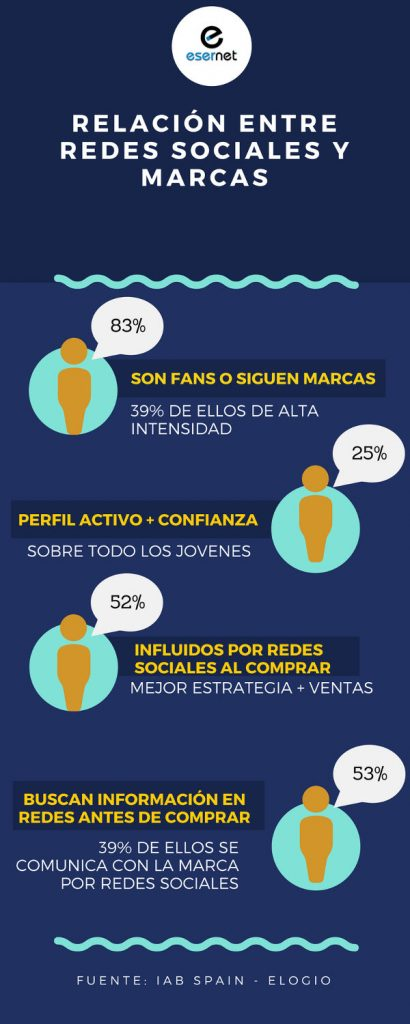 Relacion marcas con redes sociales